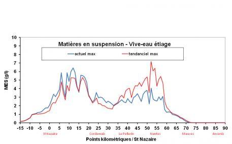 Comparaison des concentrations en MES (matières en suspension) pour l'état actuel (
