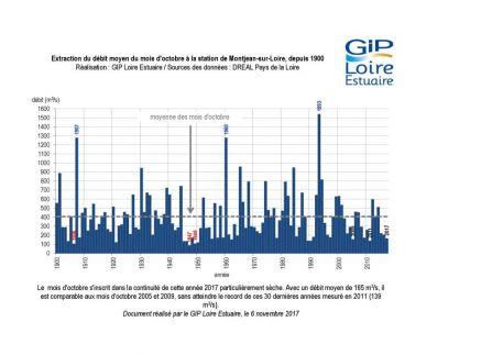 Suivis : Un mois d'octobre sec