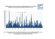 Suivis : Un mois de décembre sec