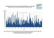 Suivis : Un mois de mars plutôt humide