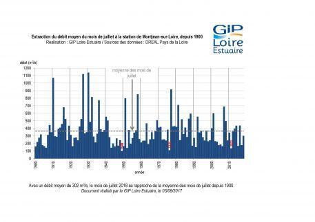 Suivis : hydrologie du mois de juillet
