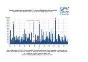Suivis : un mois d'octobre très sec