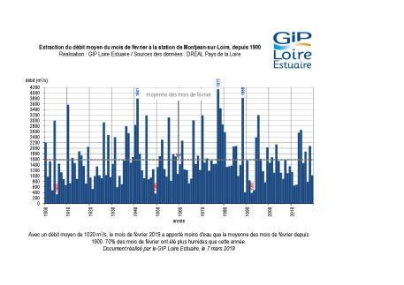 Suivis : un mois de février plutôt sec