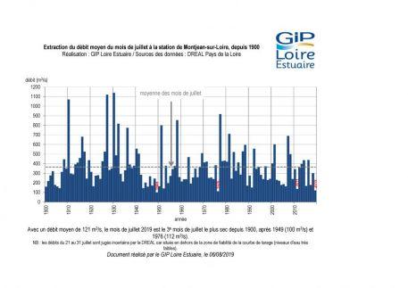 Suivis : le mois de juillet le plus sec depuis 1976.