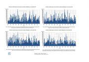 Hydrologie : bilan de l'année 2019