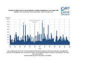 Hydrologie : un mois de septembre sec