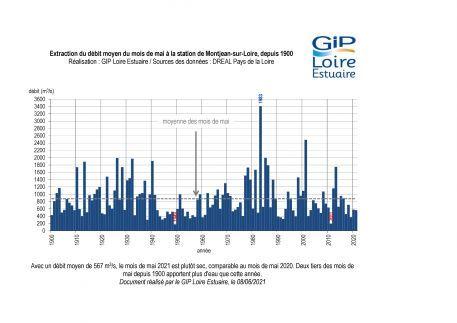 Hydrologie : un mois de mai plutôt sec
