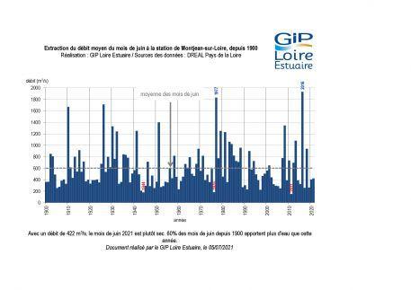 Hydrologie : Un mois de juin plutôt sec