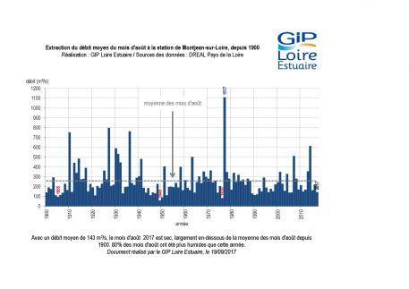 Suivis : Un mois d'août sec